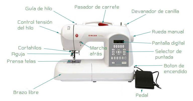 Diccionario de términos de costura. - Coser En Casa